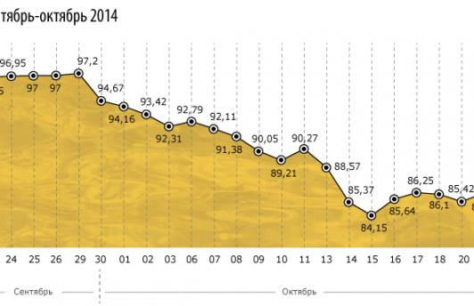 Котировки нефти Brent упали ниже $81 за баррель впервые за 5 лет