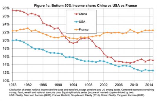 Бедные становятся беднее: новое исследование экономиста Пикетти